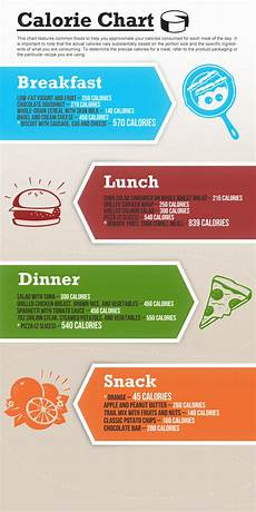 Free Download Calorie Chart Calorie Chart Visual Ly