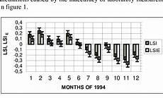 Langelier Saturation Index Chart Comparison Of Langelier Saturation Index Values Computed