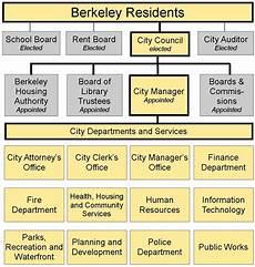 Berkeley Medical Center My Chart City Of Berkeley Organization Chart City Of Berkeley Ca