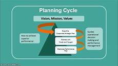 Tactical Plan What Is Strategic Planning Youtube