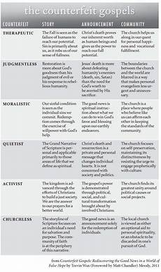 4 Gospels Chart 6 Counterfeits That Lead Away From The Biblical Gospel