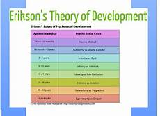 Erikson Stages Of Development Developmental Standards Project Erikson S Theory Of