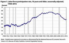 Stock Market Participation Rate Chart Us Unemployment Rate Vs Labor Force Participation Rate