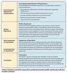 Employee Expectation List Managing Employee Performance