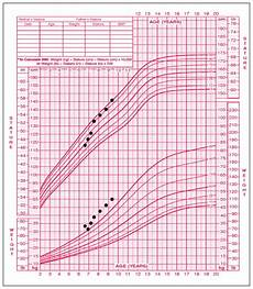 Growth Chart 13 Year Old Female Acquired Primary Hypothyroidism Bleeding In A