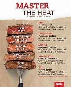 Burger Cooking Time Chart 10 Charts That Will Make You A Better Cook Cooking Fun