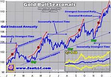 Gold Seasonal Chart 30 Years Gold Bull Seasonals