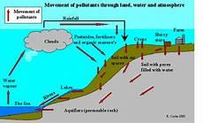 How To Make Chart On Pollution Soil Pollution Senthilarivan