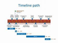 Timeline Excel Download Career Path Template Excel Gantt Chart Excel