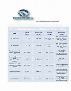 Swimming Pool Test Chart Pool Chemistry Chart Test Your Water And Know The Guidelines