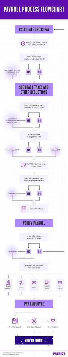 Payroll Flowchart Process Payroll Process Flowchart Ultimate Diagram Amp Process