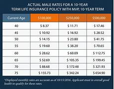 Term Insurance Rates Chart Buying Life Insurance When You Have Mitral Valve Prolapse