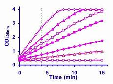 Bioassay Design Bioassay System Provides Services Such As Analytical