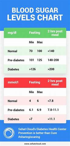 Blood Sugar Chart App Blood Sugar Levels Chart Sehatcloud