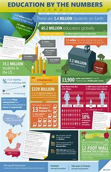 education infographics 22 mind blowing infographics on education socrato