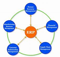 Erp Stands For What Is Erp Definition Of Erp Software Systems
