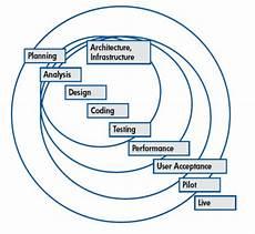 Agile Sdlc Agile Performance Testing Process Whitepaper