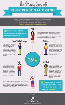 Your Personal Brand 7 Steps To Creating Your Personal Brand 187 Community Govloop