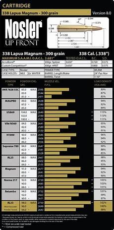Hornady 338 Lapua Ballistics Chart 338 Lapua Magnum Load Data Nosler