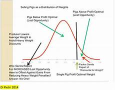 Piglet Weight How To Reduce Pig Weight Variability The Pig Site