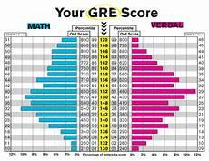Scantron Score Chart 2018 How To Interpret Your Gre Scores Graduate Information