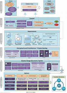 Solution Architecture The Solution Architecture Life Cycle 171 Thoughts From The