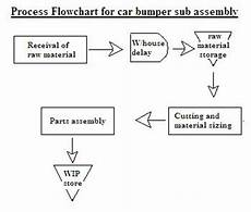 Chart Assembly Order Information Flow Lean Made Simple Zeeshan Syed
