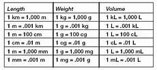 Metric System Chart Metric System Weight Chart World Of Reference