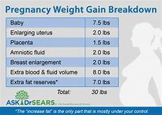 Pregnancy Weight Gain Month By Month Chart Healthy Weight Gain During Pregnancy Motherhood