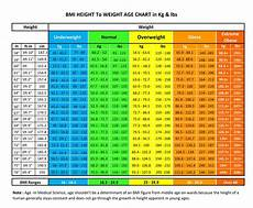 Age And Weight Chart For In Kg How Much Should I Weigh For My Height Amp Age Nutrilove Co In