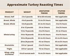 Turkey Convection Roasting Chart How To Cook A Thanksgiving Turkey Usda
