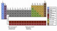 tavola dei metalli chimica generale appunti
