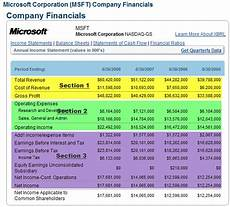 Microsoft Income Statements Understanding The Financial Statements Learning Markets