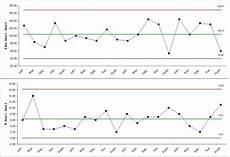 Xbar And R Chart Excel Sigmaxl Create An X Bar And R Chart