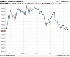 Royal Mail Share Price Chart Royal Mail Shares Drop To Their Lowest Level Since