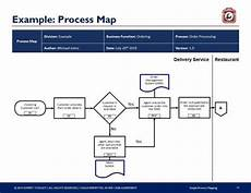 Processing Mapping Tools Simple Process Mapping Guide Amp Templates By Expert Toolkit