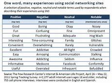 Another Word For Customer Experience 65 Of Online Adults Use Social Networking Sites Pew