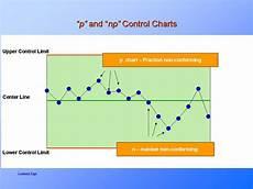 P Chart Vs C Chart Statistical Process Control How To Apply Spc Presentationeze