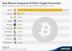Crypto Chart Compare Chart How Bitcoin Compares To Other Crypto Currencies
