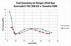 Evinrude Fuel Consumption Chart Repower Yamaha 300 Or New G2 Evinrude 300 Page 6 The