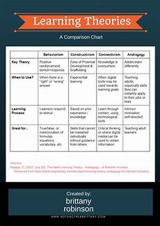 Learning Theories Comparison Chart Learning Theories Not Another