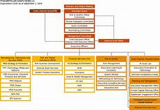 Bdo Organizational Chart Organisational Structure And Governance