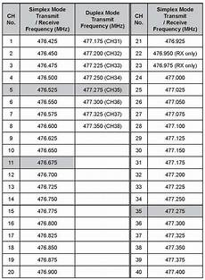 Uhf Cb Frequency Chart Uhf Cb Channel Guidelines Radioaficion