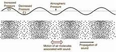 Difference Between Sound Wave And Light Wave What Are The Differences Between Sound And Light Waves
