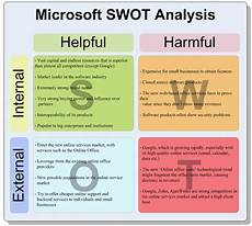 Microsoft Opportunities Swot Swot Analysis Swot Analysis Effective Resume Good Essay
