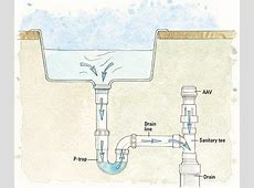 Diagnose And Repair Venting Issues In A Mobile Home Plumbing System   Plumbing drains, Pex
