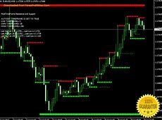 Download SupReso MultiFrame Scalping Forex Indicator For