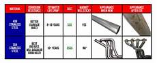 Steel Corrosion Chart What Is The Difference Between 304 And 409 Stainless Steel