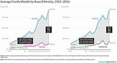 Welfare Distribution By Race Chart In America 50 Years After Martin Luther King S Death Structural