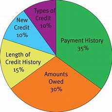 Credit Chart 30 Credit Score Charts Amp Ranges What Is A Good Credit Score